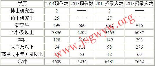 本科学历最易报考2015年江苏公务员考试