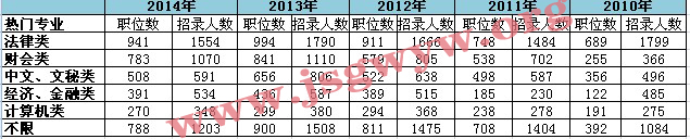 2010-2014年江苏公务员考试热门专业招录情况