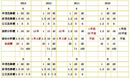 2010-2013年江苏公务员考试公共基础知识A类试卷试题结构