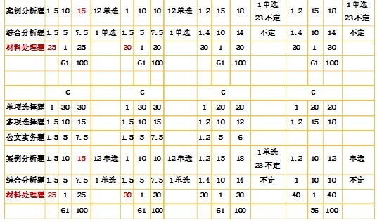 2010-2013年江苏省公共基础知识试卷结构分析