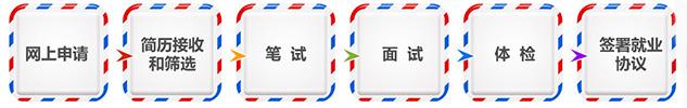 2015中国邮政校园招聘流程