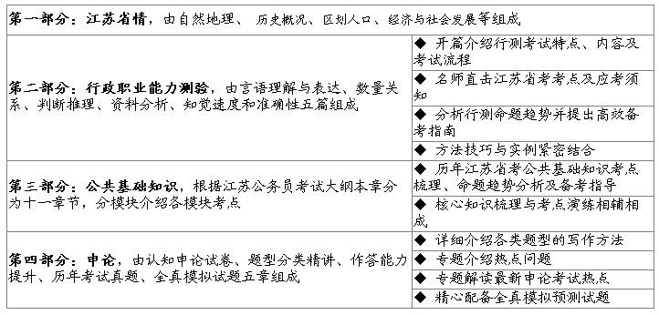 2015年江苏公务员考试通用教材组成介绍