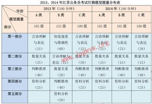 2013、2014江苏公务员考试行测题型题量分布表