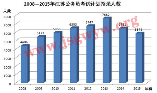 2008-2015年江苏公务员考试计划招录人数