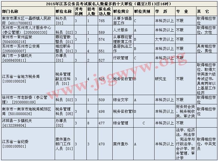 截止2月13日16时报名人数最多的十大职位