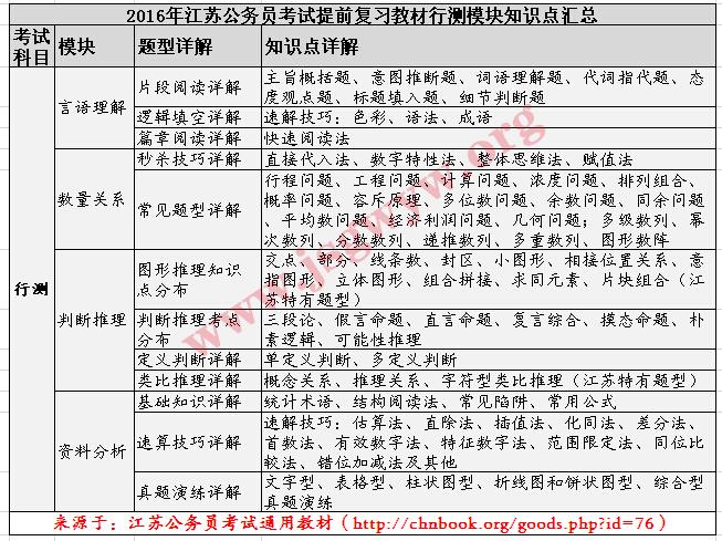 2016年江苏公务员考试行测考点结构图