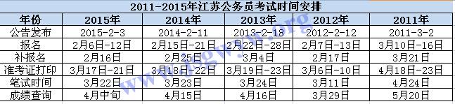 2011-2015年江苏公务员考试时间安排表