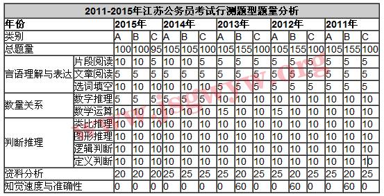 2011-2015年江苏公务员考试行测题型题量分析