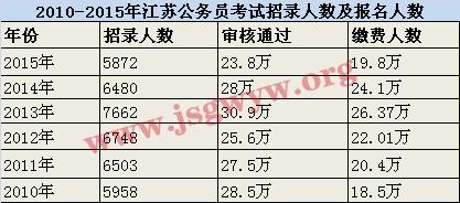 2010-2015年江苏公务员考试招录及报名人数统计