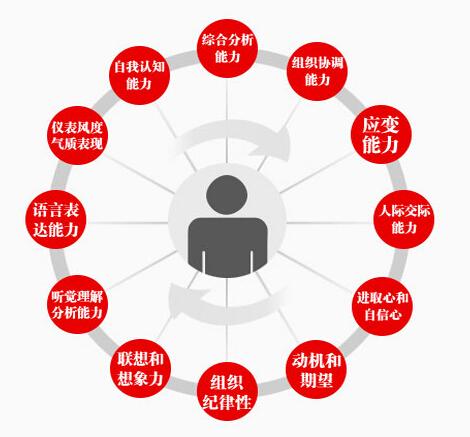 2015江苏公务员面试测评要素