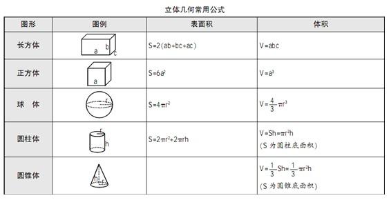 立体几何常用公式