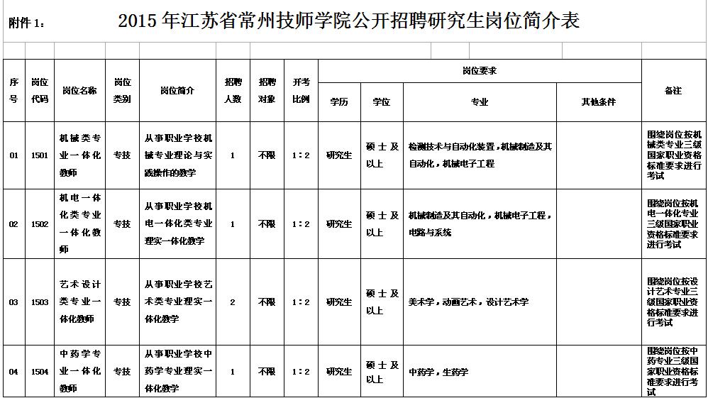 2015年江苏省常州技师学院公开招聘研究生岗位简介表