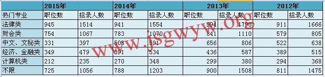 2012-2015年江苏公务员招录热门专业排行