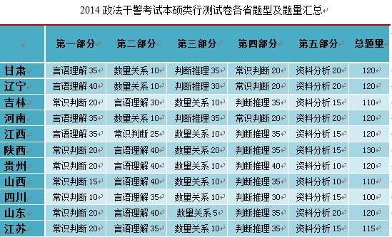 2014年政法干警考试本硕类行测试卷各省题型及题量汇总