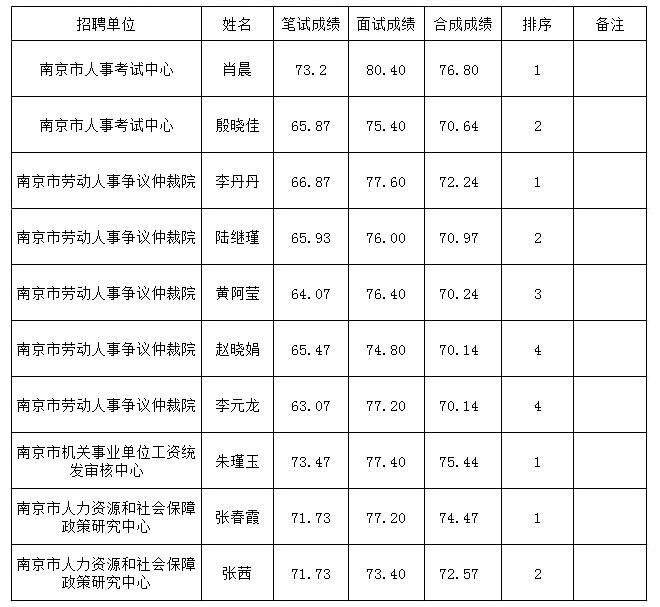 2015年上半年南京市事业单位公开招聘进入体检人员名单