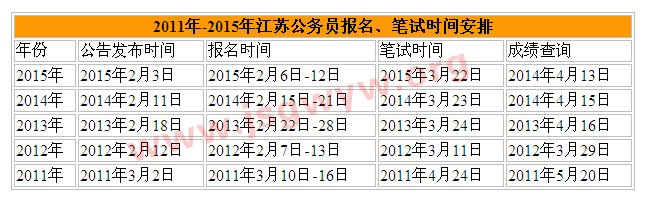 历年江苏公务员考试报考时间安排表
