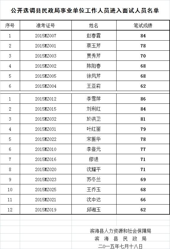公开选调县民政局事业单位工作人员进入面试人员名单