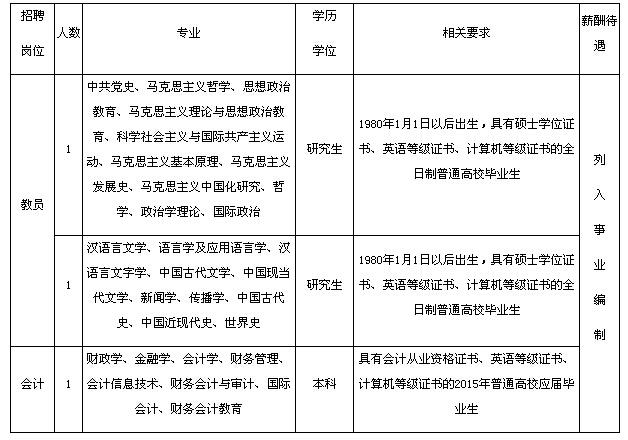 阜宁县委党校公开招聘教员和会计人员计划表