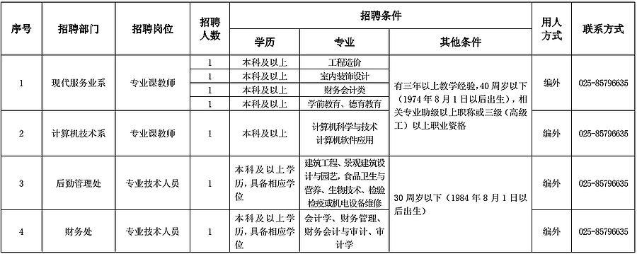 京技师学院2015年下半年公开招聘编制外工作人员岗位信息表