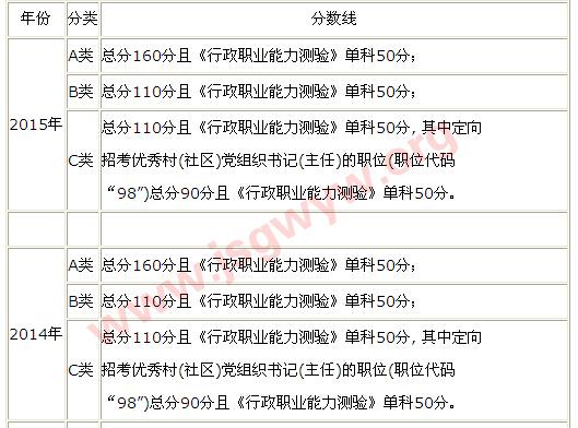 江苏公务员考试笔试合格分数线