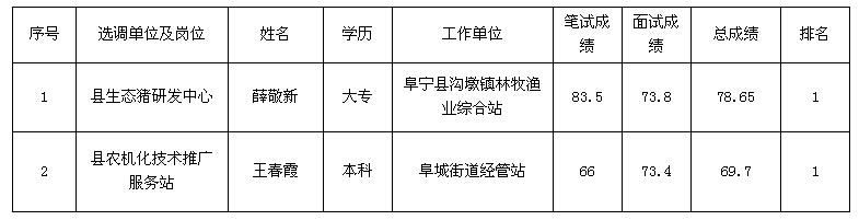 阜宁县部分事业单位公开选调工作人员拟选调人员名单
