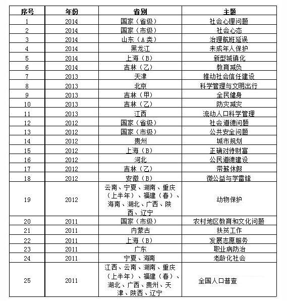 2007-2015年社会类真题统计表