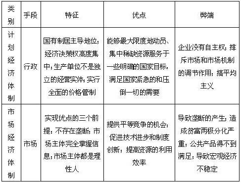 计划经济体制与市场经济体制的比较