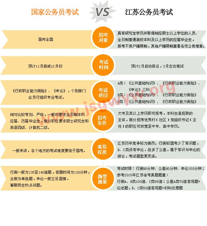 国家公务员考试与江苏公务员考试区别