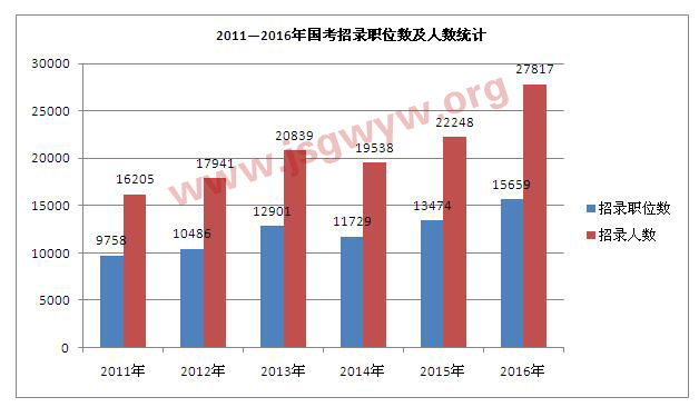 2011-2016年国考招录职位数及人数统计