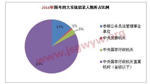 2016年国考四大系统招录人数所占比例