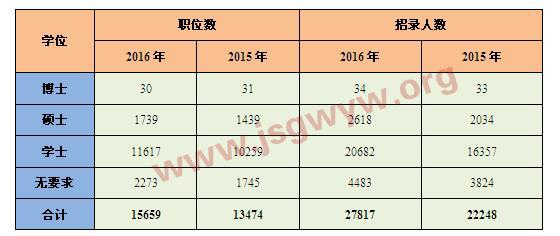 """表22015-2016年国考""""学位""""要求对比分析表"""