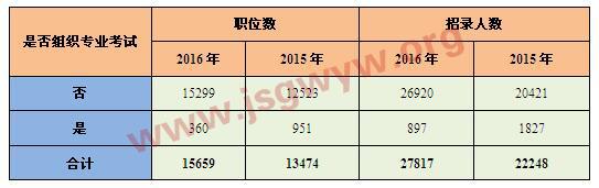 """2015-2016年""""是否组织专业考试""""要求对比分析表"""