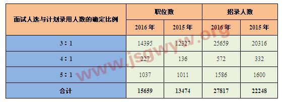 """2015-2016年国考""""面试人选与计划录用人数的确定比例""""对比分析表"""