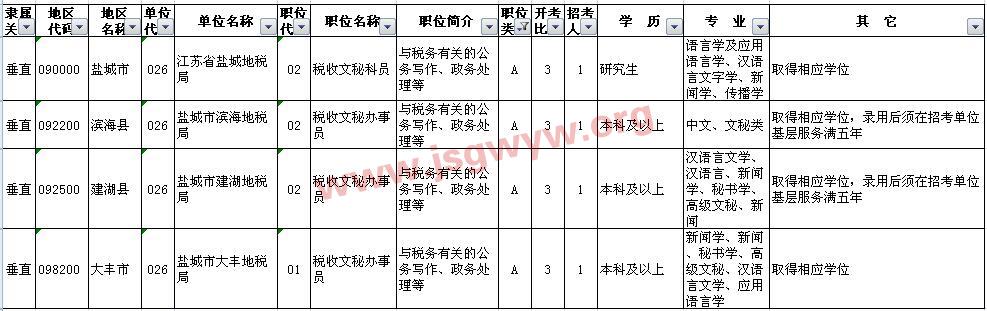 地税系统A类职位