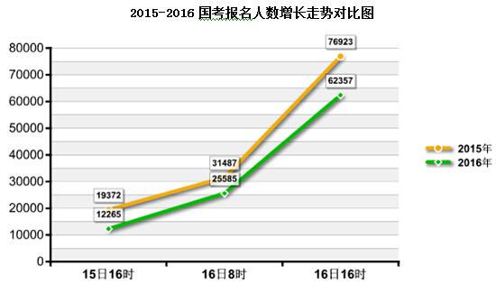 2015-2016国考报名人数增长走势图