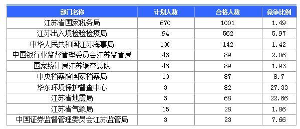 审核通过人数最多的十大部门
