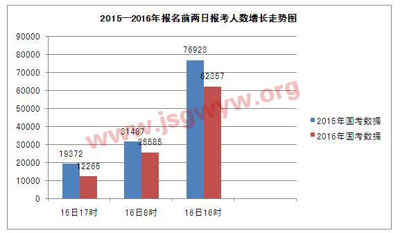 2015-2016年报名前两日报考人数增长走势图