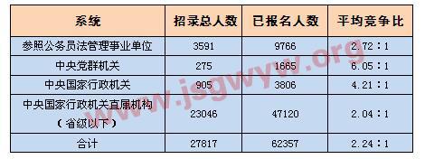 [截至16日16时]四大系统报名情况一览表