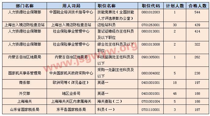 [截至16日17时30分]报名人数最多的十大职位