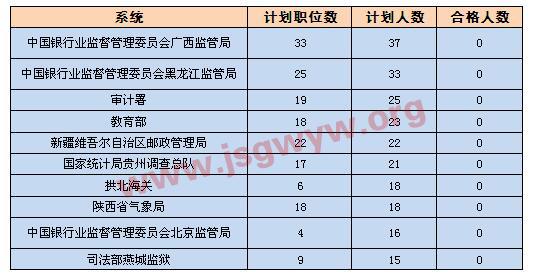 [截至16日16时]无人通过审核前十部门