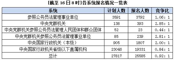 各系统报名情况一览表(截止16日8时)