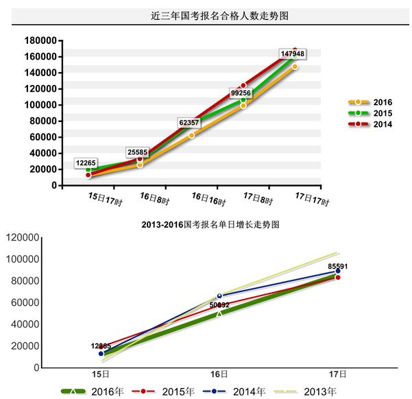 近三年国考报名合格人数走势图