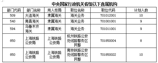 中央国家行政机关省级以下直属机构