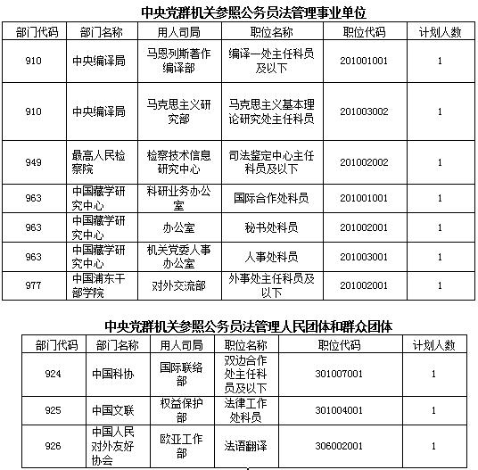中央党群机关参照公务员管理事业单位和人民团体、群众团体