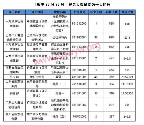 [截至17日17时]报名人数最多的十大职位