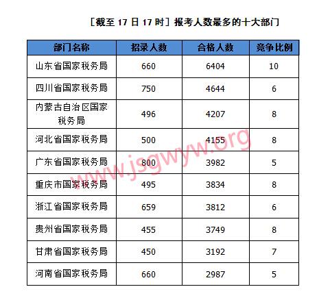 [截至17日17时]报考人数最多的十大部门
