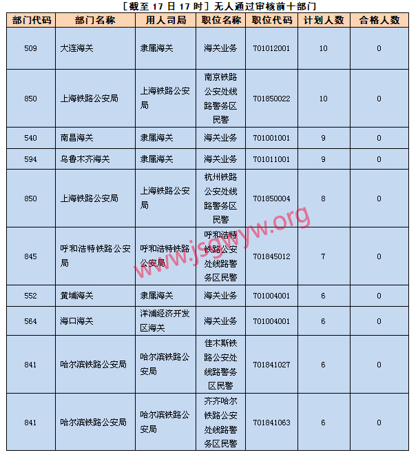 [截至17日17时]无人通过审核前十部门