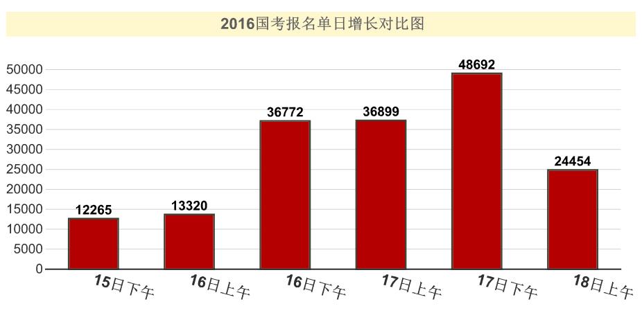 2016年国考报名单日增长情况