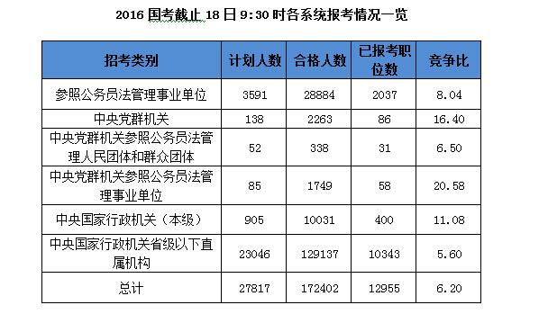 2016年国考各系统报名情况