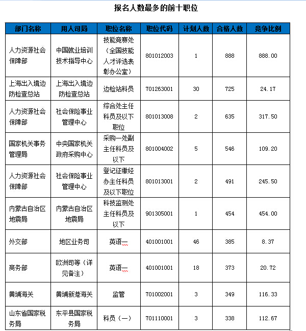 2016年国考报名人数最多职位